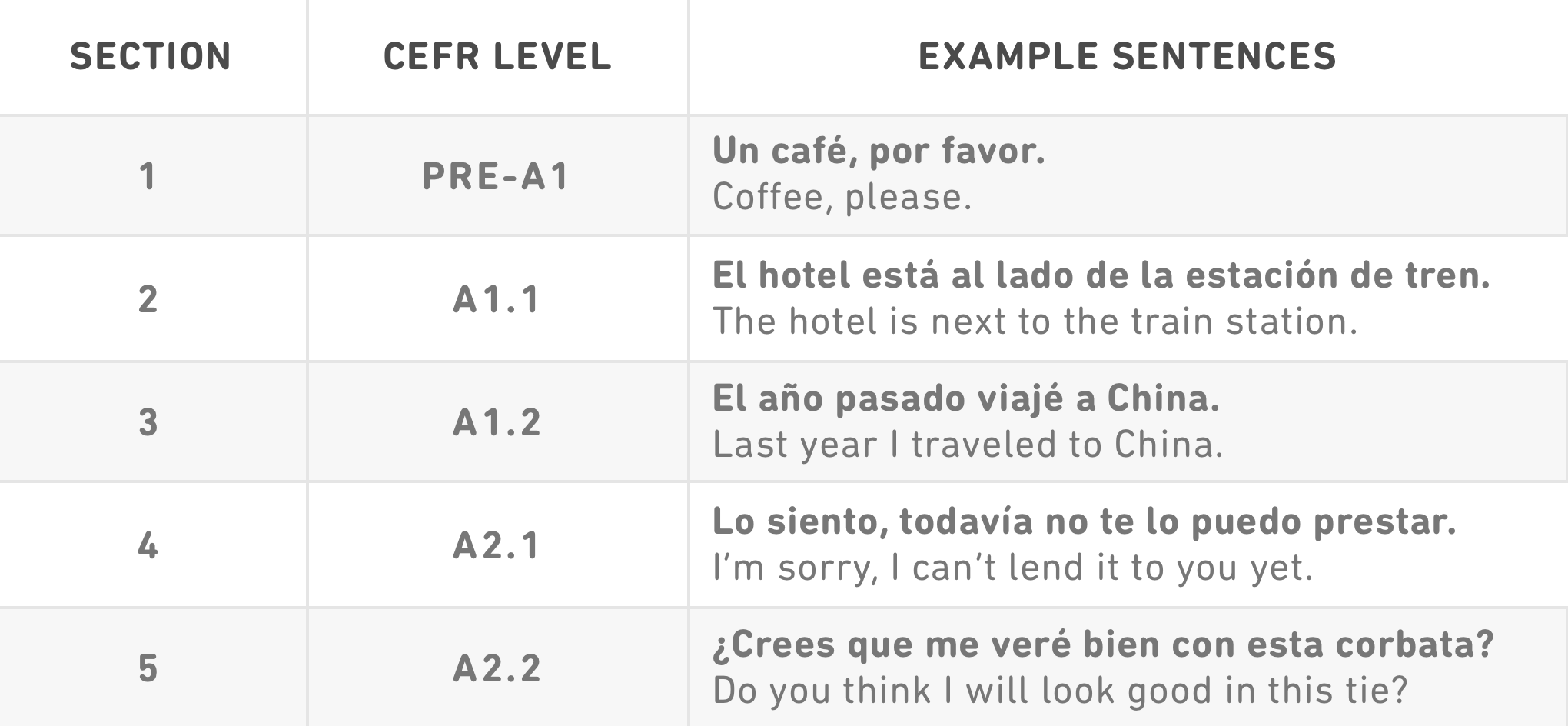 Duolingo CEFR-aligned sections with example sentences
