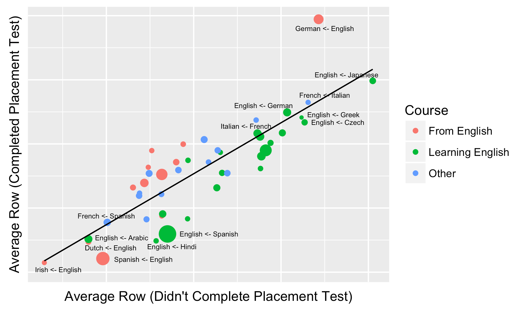 The average max row for users who completed the placement test versus the average max row for users who didn't complete the placement test
