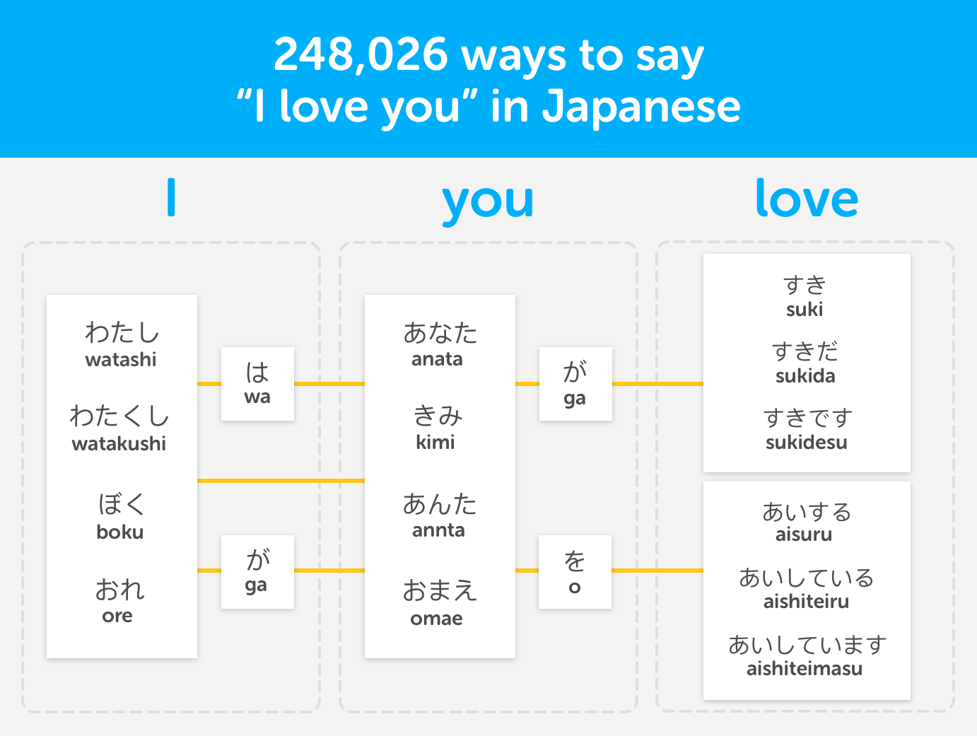 248,026 ways to say 'I love you' in Japanese