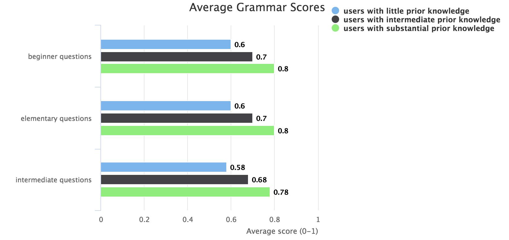 Average learning quiz grammar scores