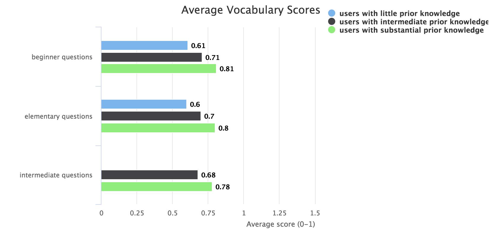 Average learning quiz vocabulary scores
