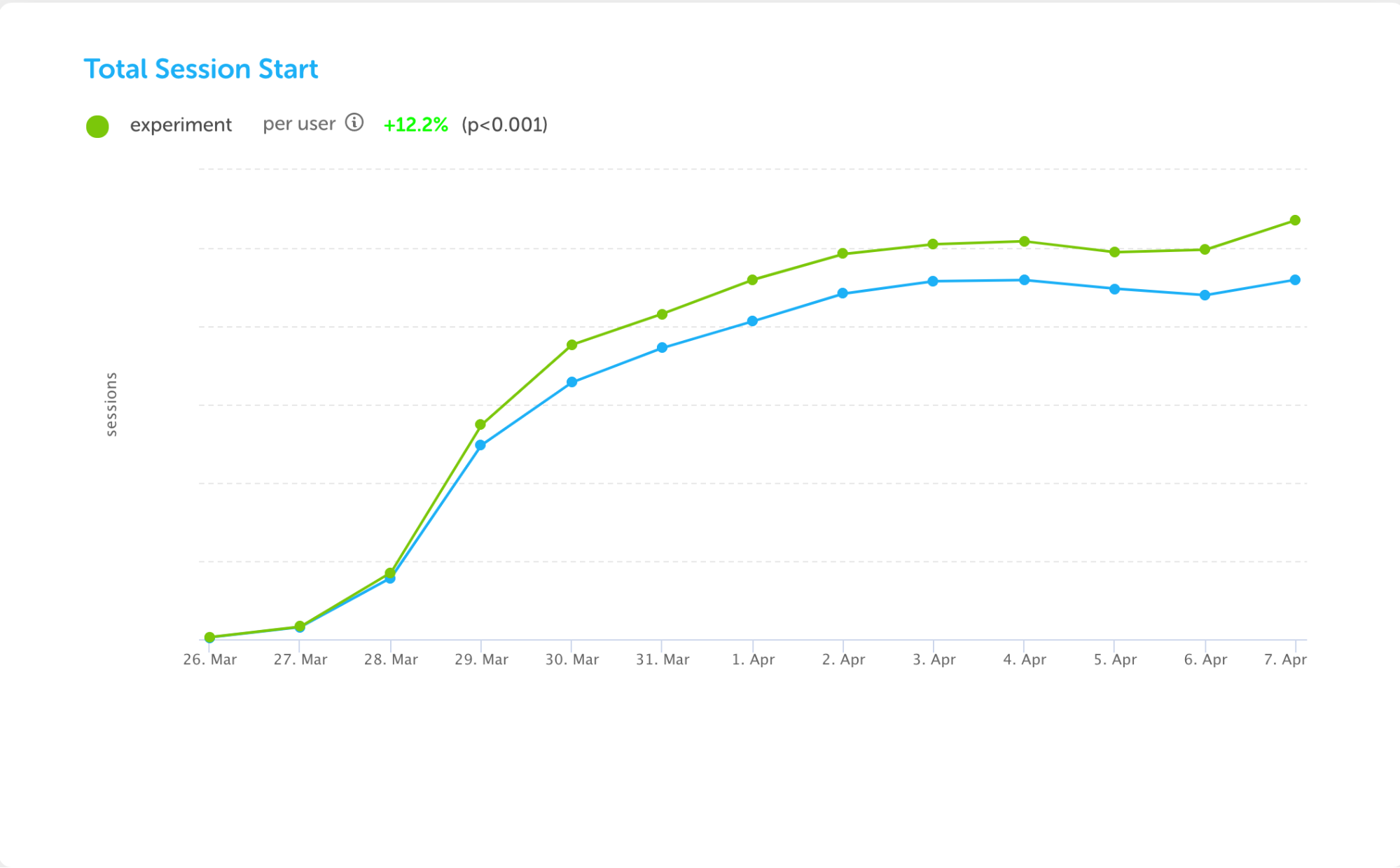 Session start graph
