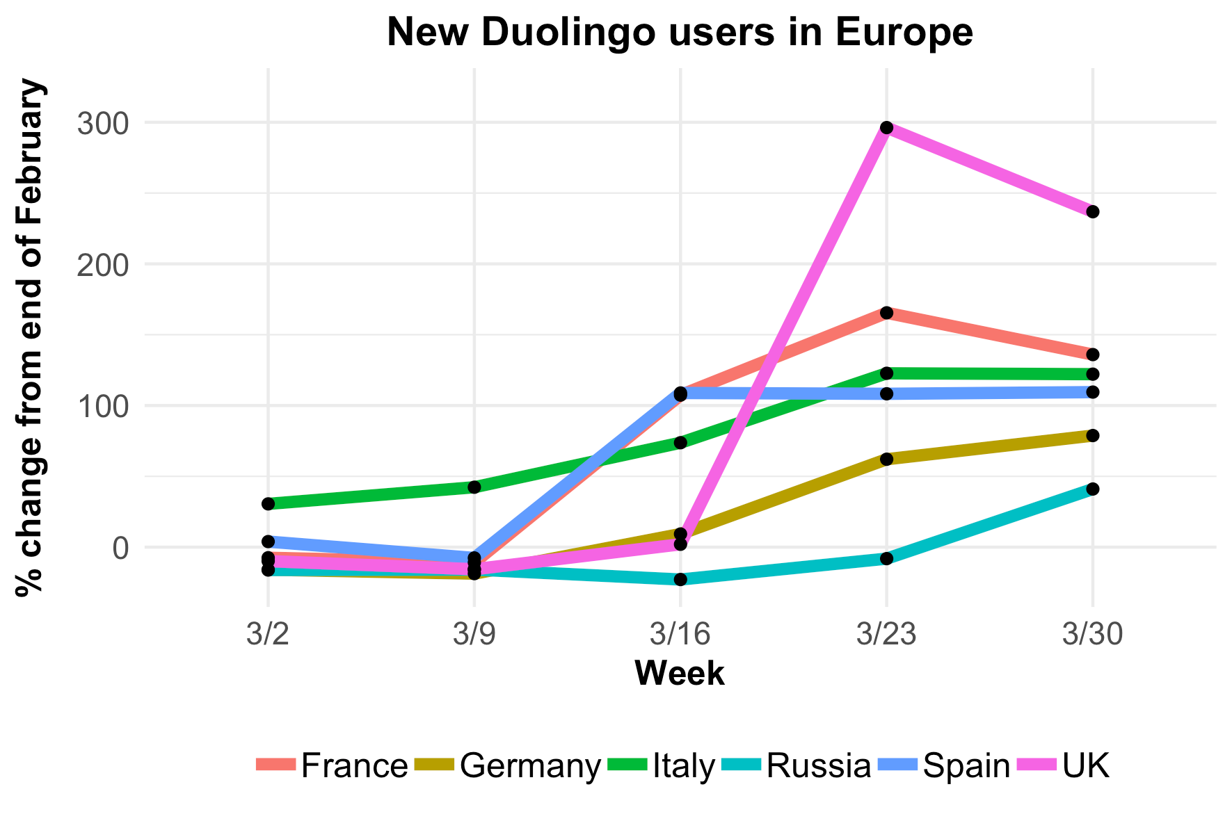 fig3-new-user-growth-europe