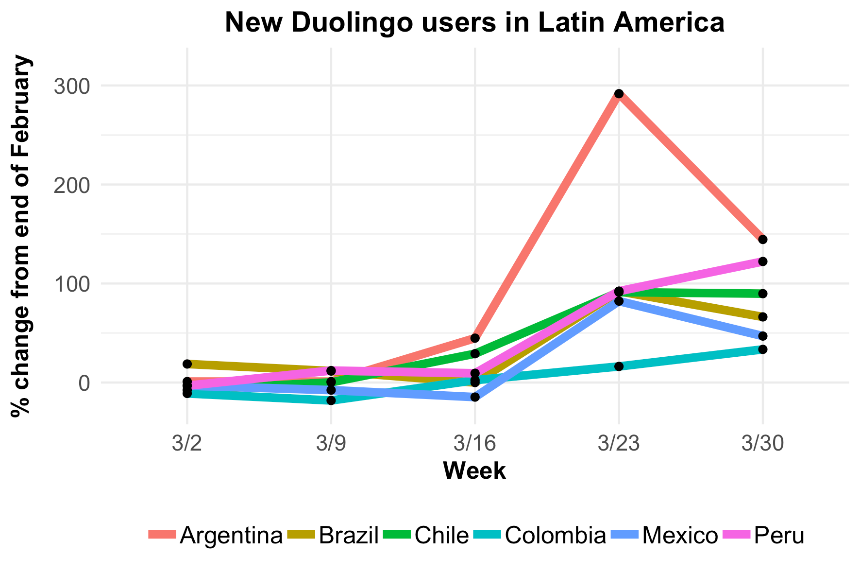 fig4-new-user-growth-latam
