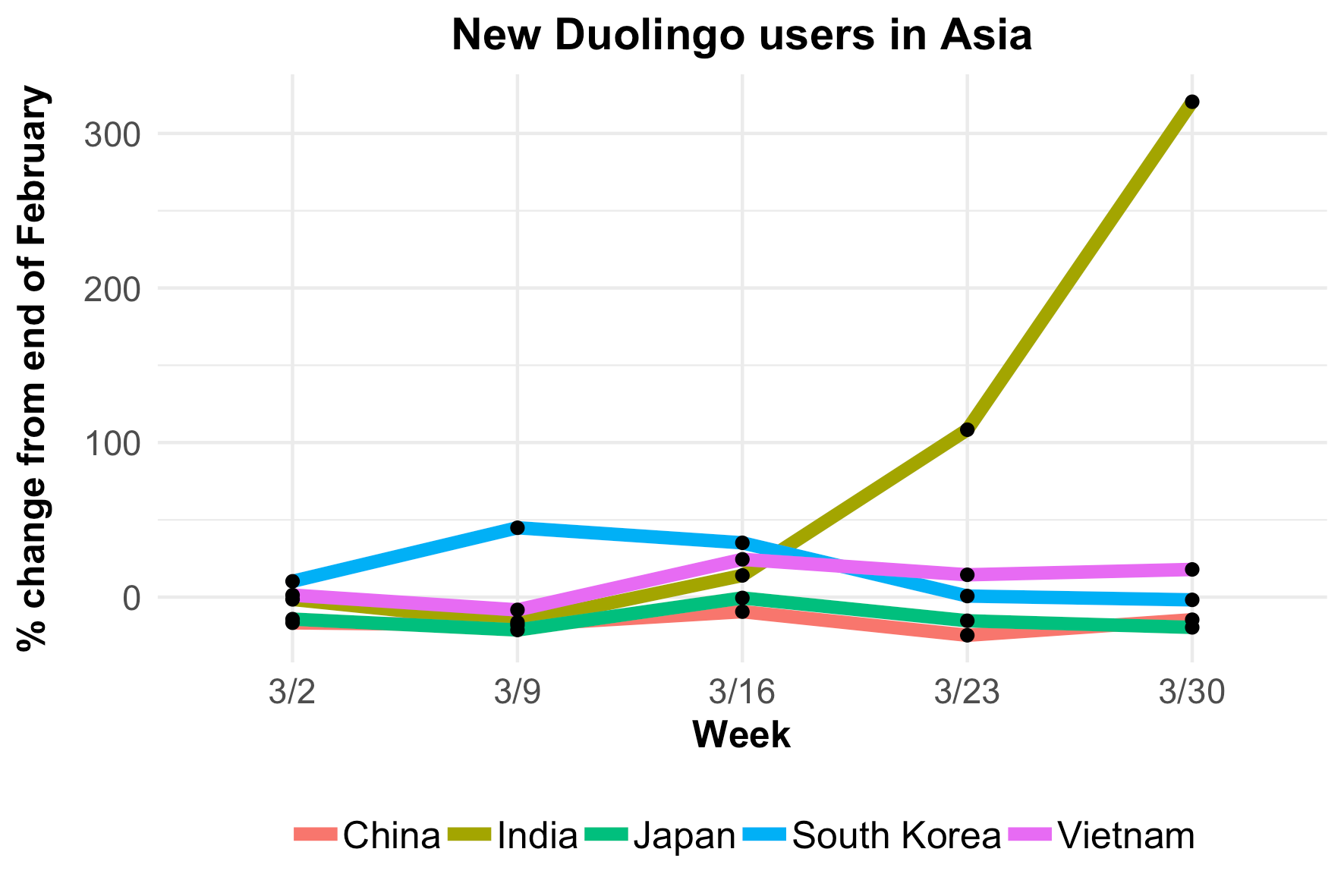 fig5-new-user-growth-asia