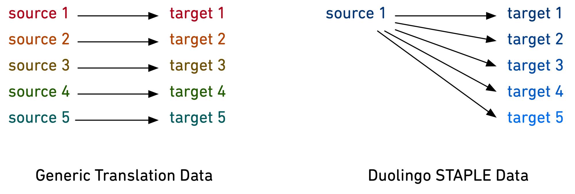 shared-task-blog-post-data
