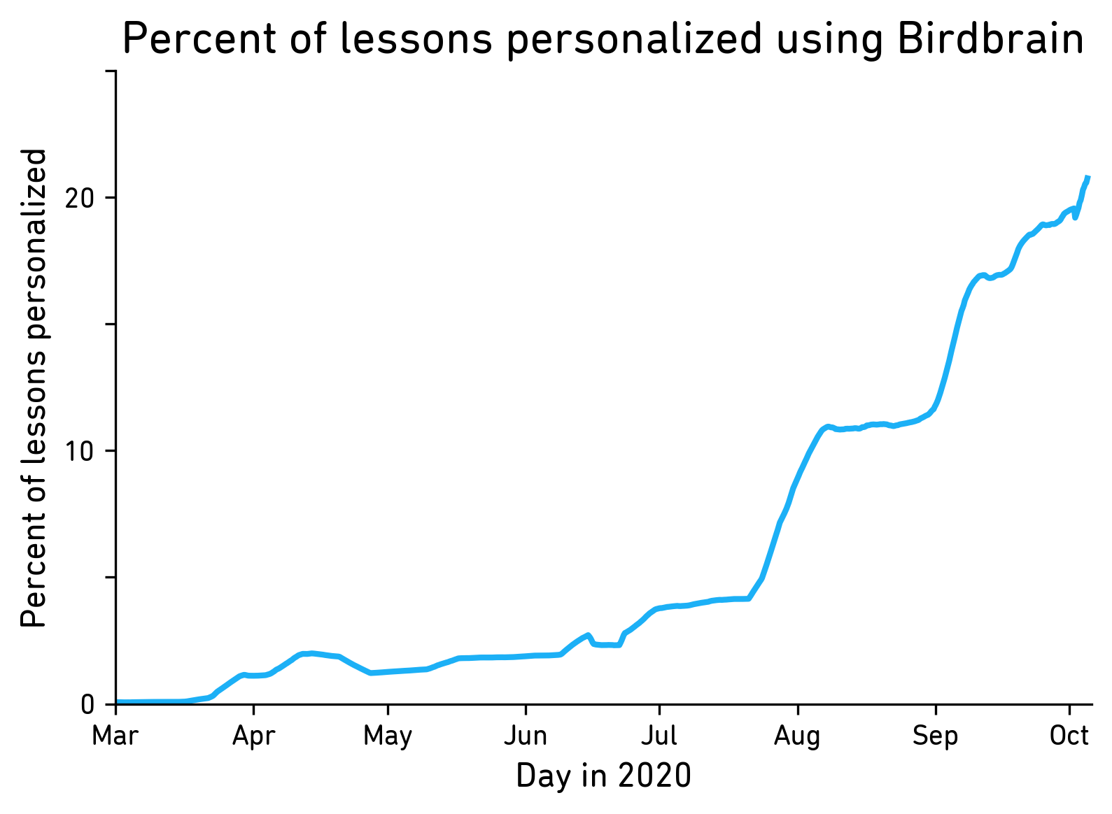 graph with y-axis for percent of lessons personalized and x-axis for days since March 2020, the line starts low at 0% and gradually increases to about 5% in July and then spikes until it's over 20% in October