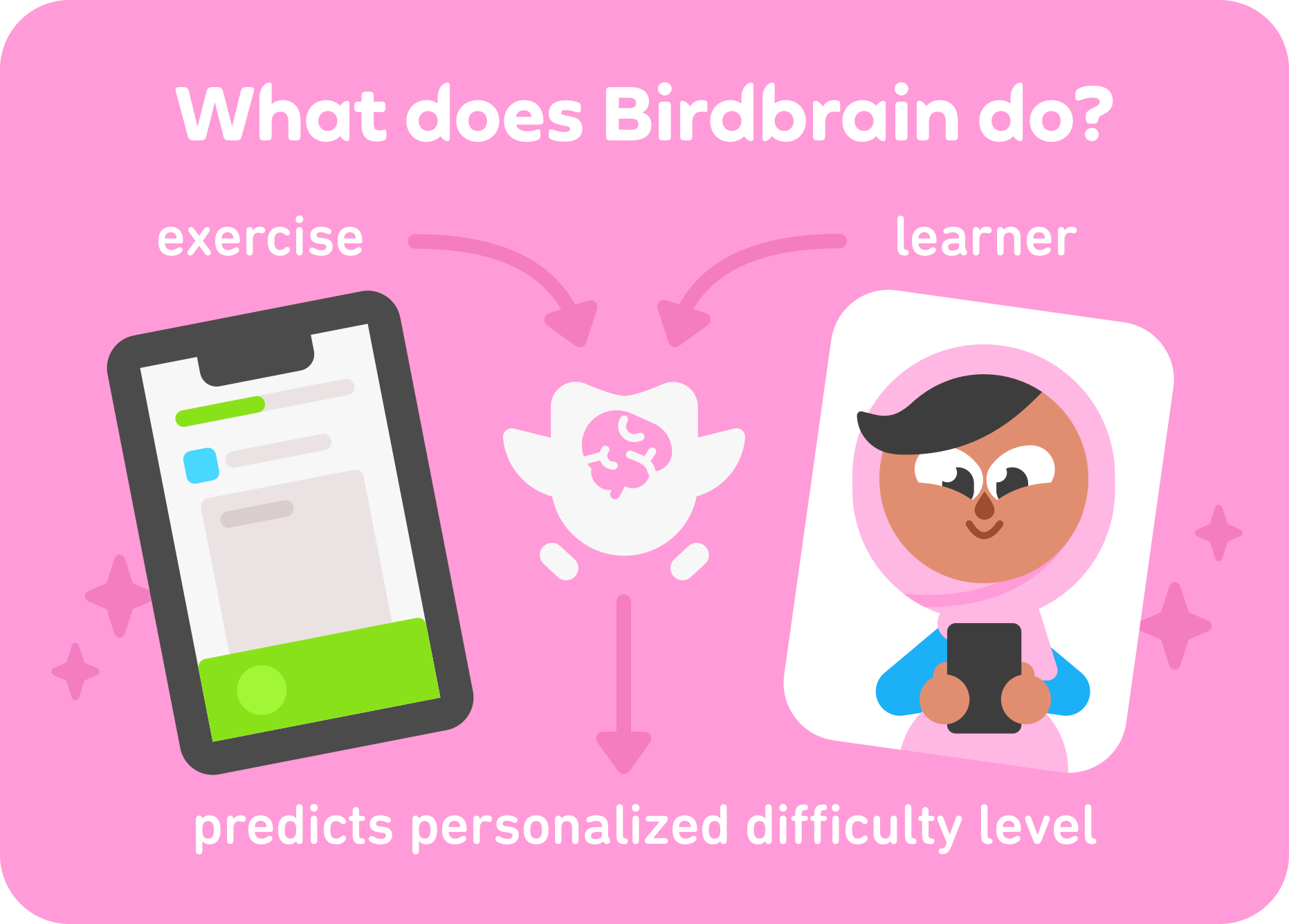 "title ""What does Birdbrain do?"" image of lesson in the app on the left labeled ""exercise"" and image of Zari on the right labeled ""learner"" and the Duo owl with between them with his brain outlined bottom of the image says ""predicts personalized difficulty level"""