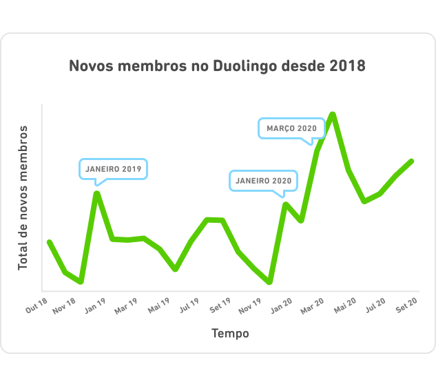 DLR_Brazil_Chart_Line_Total_1-1