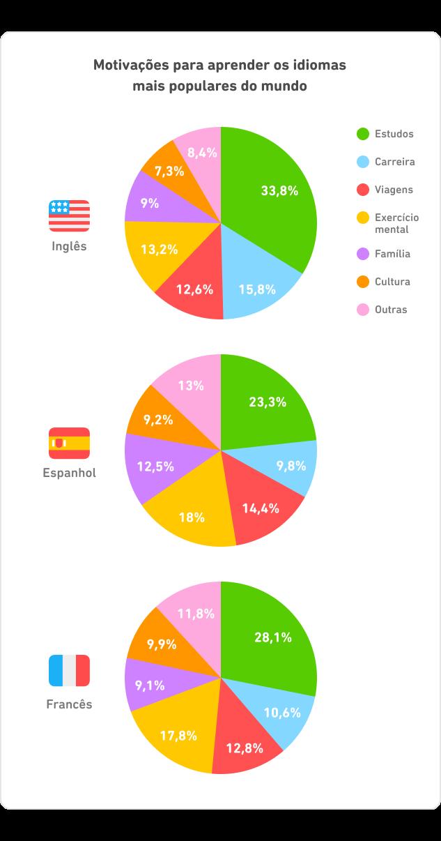 DLR_Brazil_Chart_Pie_EN-ES-FR_1-1
