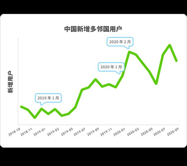 DLR_China_Chart_Line_ZH_2-1
