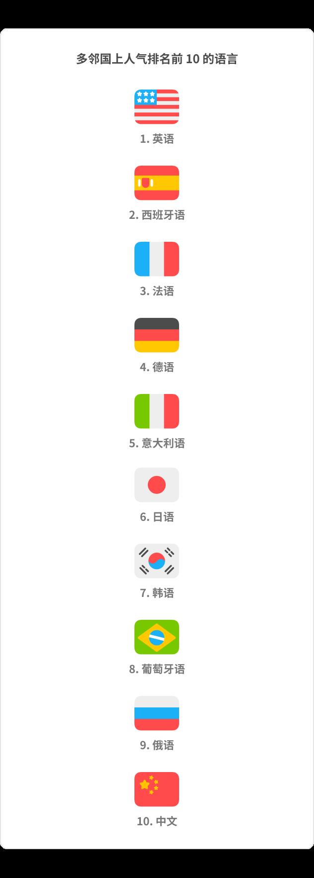 DLR_China_Top10_1