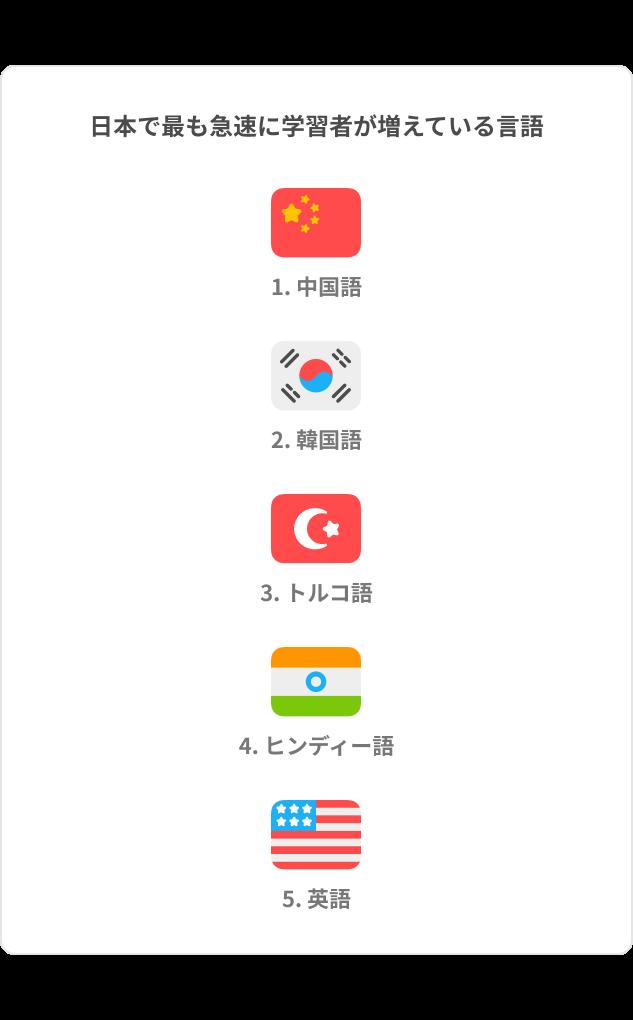 DLR_Japan_Top5_Fastest-JP_3-1
