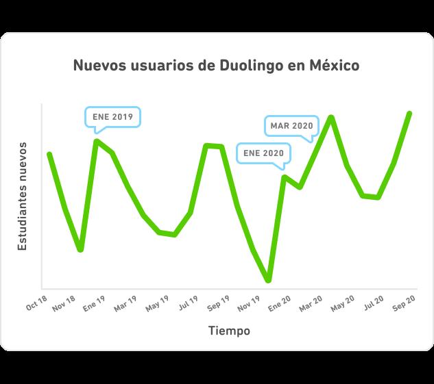 El crecimiento de nuevos usuarios en México desde octubre 2018 hasta septiembre 2020. Hay picos en nuevos usuarios para cada Año Nuevo, el comienzo de cada año escolar, y el más grande para el COVID