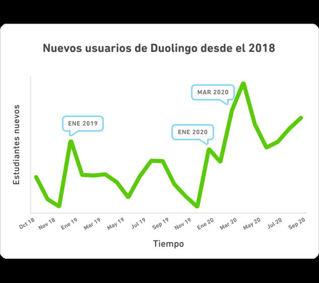 El crecimiento de nuevos usuarios en todo el mundo desde octubre 2018 hasta septiembre 2020. Hay picos en nuevos usuarios para cada Año Nuevo y el más grande para el COVID