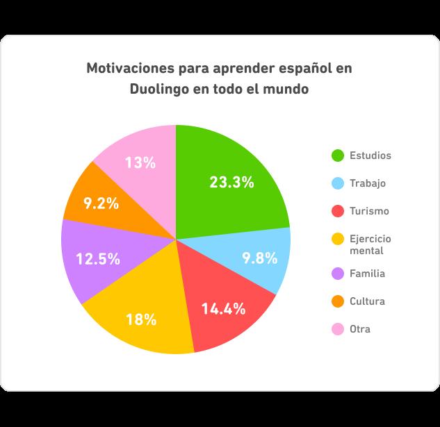 DLR_Mexico_Chart_Pie_ES_3-2