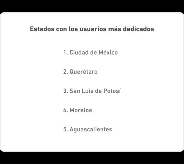 Lista de los estados con los usuarios que tienen rachas más larges. 1. Ciudad de México, 2. Querétaro, 3. San Luis de Potosí, 4. Morelos, 5. Aguascalientes