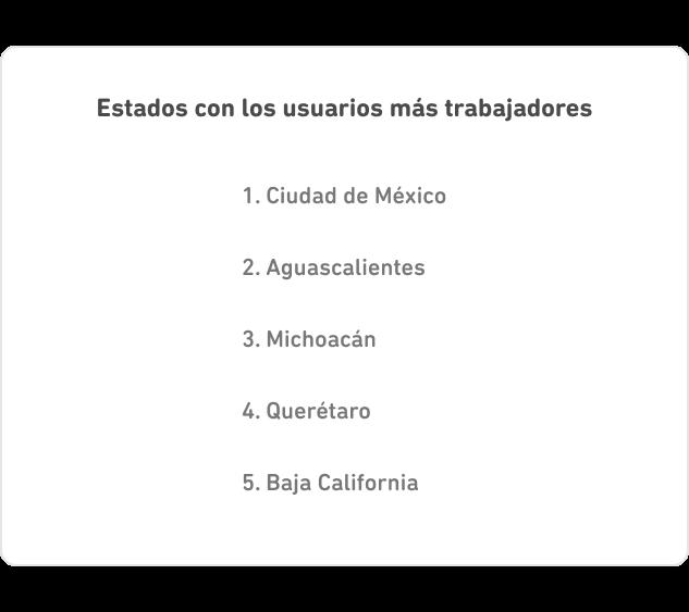 Lista de los estados con los usuarios más trabajadores. 1. Ciudad de México, 2. Aguascalientes, 3. Michoacán, 4. Querétaro, 5. Baja California