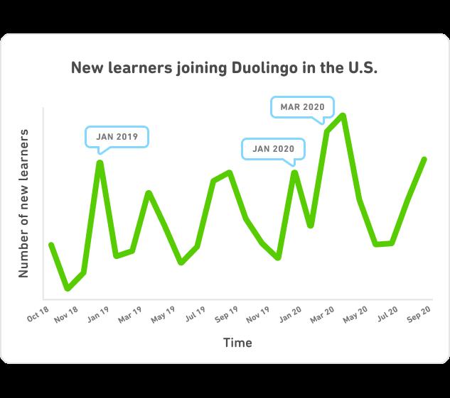 DLR_US_Chart_Line_US_2