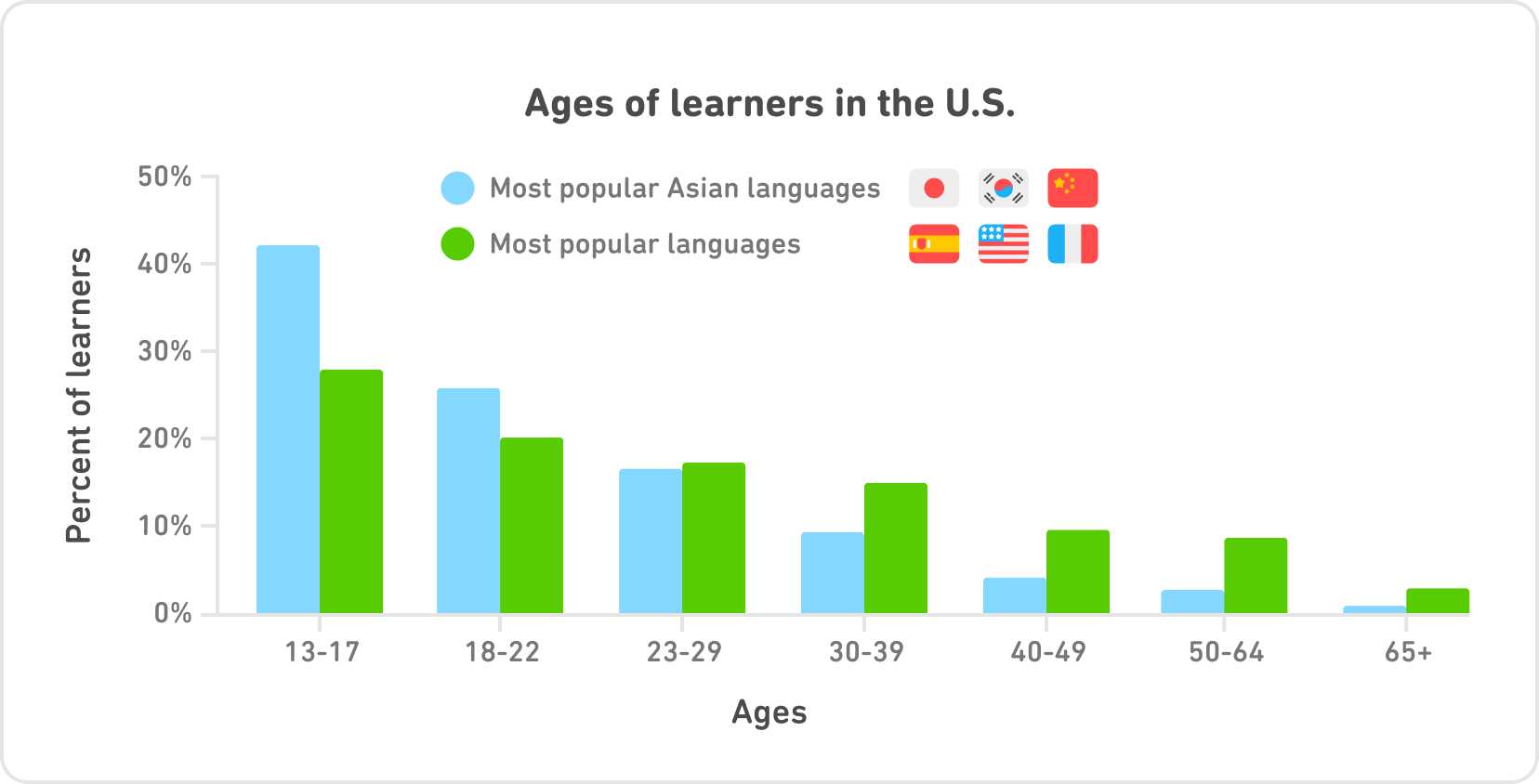 """Bar graph entitled """"Age of learners in the U.S."""" On the x-axis are seven age groups: 13-17, 18-22, 23-29, 30-39, 40-49, 50-64, and 65+. On the y-axis are the percents of learners, and the tick marks go from 0% at the bottom to 50% at the top. For each age group, there is a blue bar and a green bar. The blue bars represent """"Most popular Asian languages,"""" Japanese, Korean, and Chinese. The green bars represent """"Most popular languages,"""" Spanish, English, and French. The blue Asian languages bar is the tallest for 13-17 -- taller than any other bar for any age! -- reaching over 40%. It's much taller than the green bar for most popular languages. Both bars get shorter with each age group. For 18-22, the blue is still taller than the green, then they are about even, and after age 30 all the green bars are taller than the blue bars."""