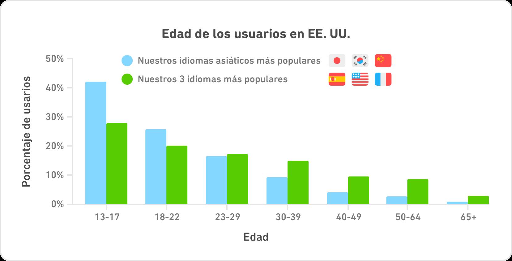 """Gráfica de barras llamada entitled """"Edad de los usuarios en EE. UU."""" En el eje horizontal hay siete grupos de edad: 13-17, 18-22, 23-29, 30-39, 40-49, 50-64, y más de 65. En el eje vertical están los porcentajes de usuarios, y los rangos van de 0 % a 50 %. Para cada grupo de edad, hay una barra azul y una verde. Las barras azules representan  """"Nuestros idiomas asiáticos más populares"""", japonés, coreano, y chino. Las barras verdes representan """"Nuestros tres idiomas más populares"""", español, inglés, y francés."""