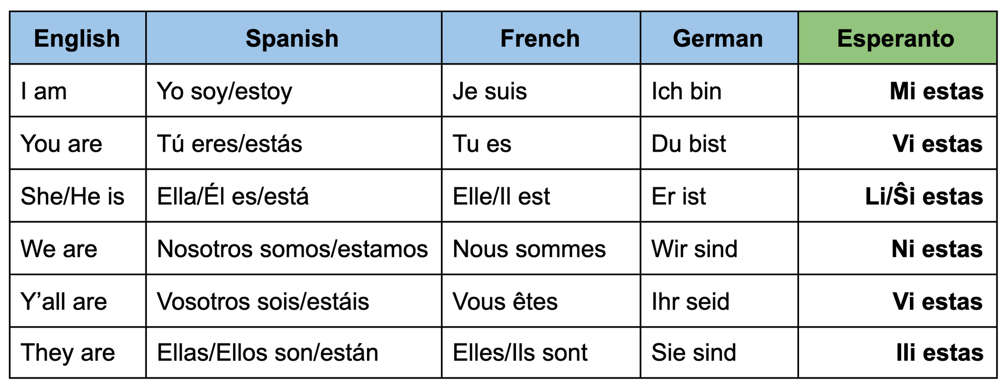"""A table of present tense conjugations of the verb """"to be"""" in Esperanto, English, Spanish, French, and German. In Esperanto, the verb is the same, """"estas"""", for every person, whereas in the other languages, the verb changes for each person, for example: I am, you are, he is"""