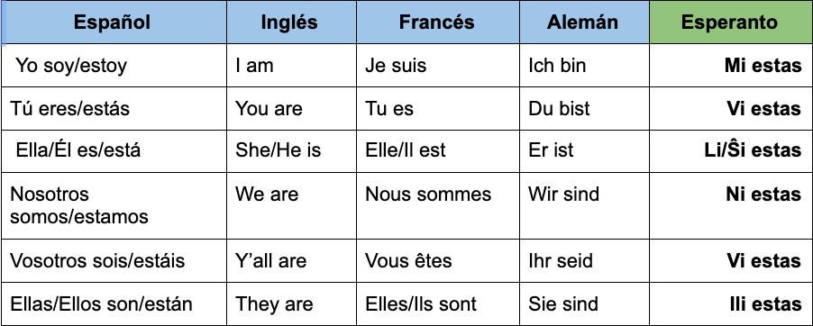 """Una tabla que muestra las conjugaciones del verbo """"ser"""" en español, inglés, francés, alemán y esperanto. En esperanto, la conjugación es igual, para cada persona y se conjuga """"estas"""", mientras que en los otros idiomas la conjugación varía."""