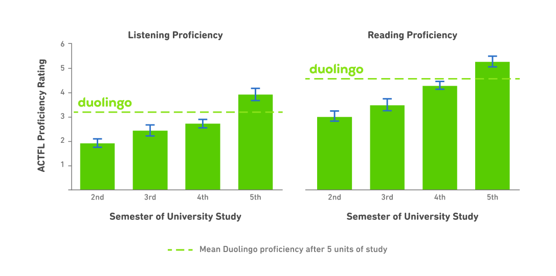 """Two bar graphs, side-by-side. The graph on the left shows """"Listening proficiency"""" and the one on the right is """"Reading proficiency."""" For each graph, the horizontal x-axis has four bars for semester of university study (2nd semester, 3rd semester, 4th semester, and 5th semester). For each graph, the vertical y-axis has ACTFL proficiency ratings 1-6. Each graph also has a horizontal dotted line labeled """"Duolingo."""" For listening proficiency, the 2nd, 3rd, and 4th semester bars are below the dotted Duolingo line, and the 5th semester bar is above the Duolingo line: Duolingo learners scored above 4th semester and below 5th semester. The reading graph on the right also shows the 2nd, 3rd, and 4th semester bars below the Duolingo line, and the 5th semester bar is also above the Duolingo line. For reading, Duolingo learners also scored above 4th semester and below 5th semester."""