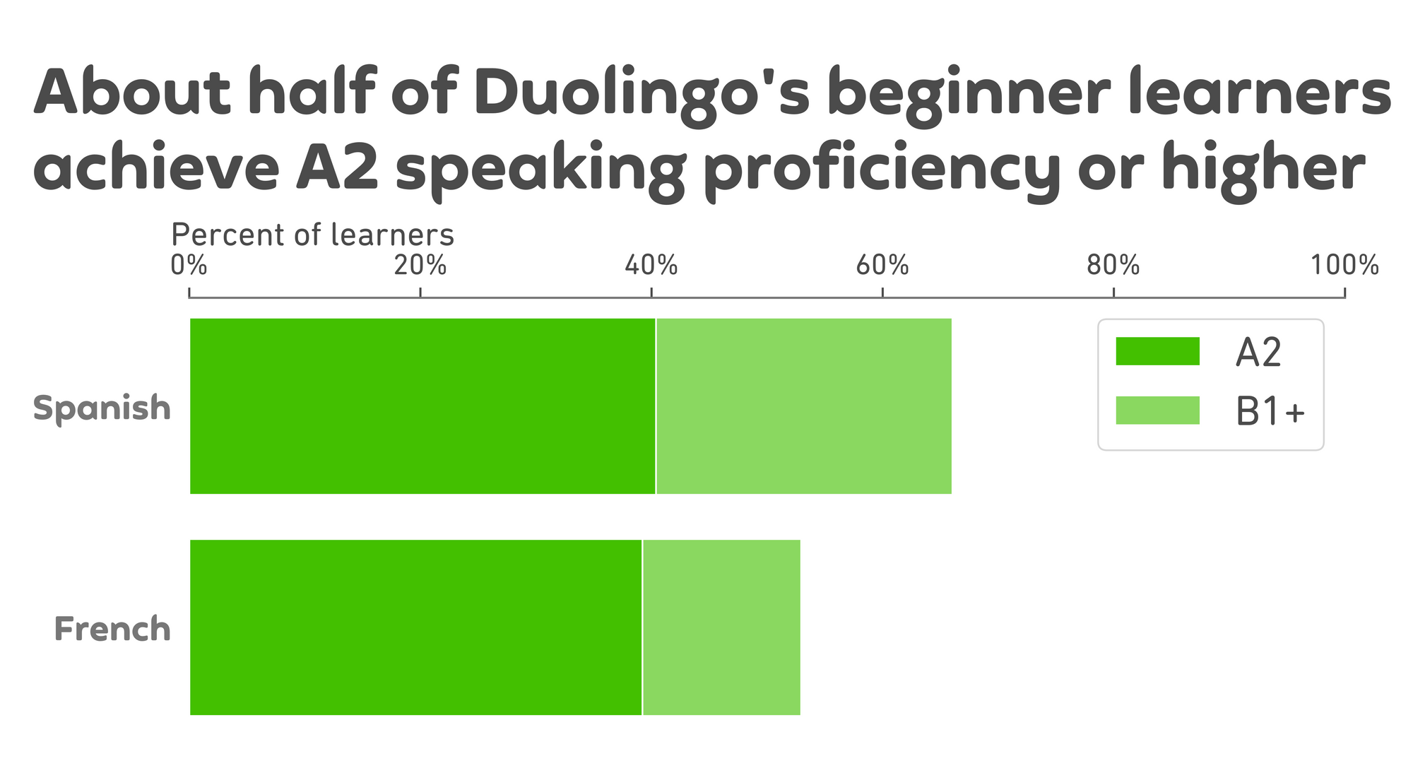 """Graph of results. The graph title is """"About half of Duolingo's beginner learners achieve A2 speaking proficiency or higher."""" Below the title are two horizontal bars, starting at the left and extending right. Each bar is divided into a dark green section on the left and a light green section on the right. The x-axis is the percent of learners, from 0% to 100%. On the y-axis, the top bar is labeled Spanish and the bottom French. For Spanish, a dark green bar starts at 0% and extends to about 40%; this is the % of learners who achieved A2. Then the bar continues to the right and is lighter green: it extends to about 65% and is for learners who achieved B1 or higher. For French, the dark green bar starts at 0% and extends to about 40% for the learners who achieved A2. Then the lighter green bar continues from 40% to about 52%, for learners who achieved B1 or higher."""