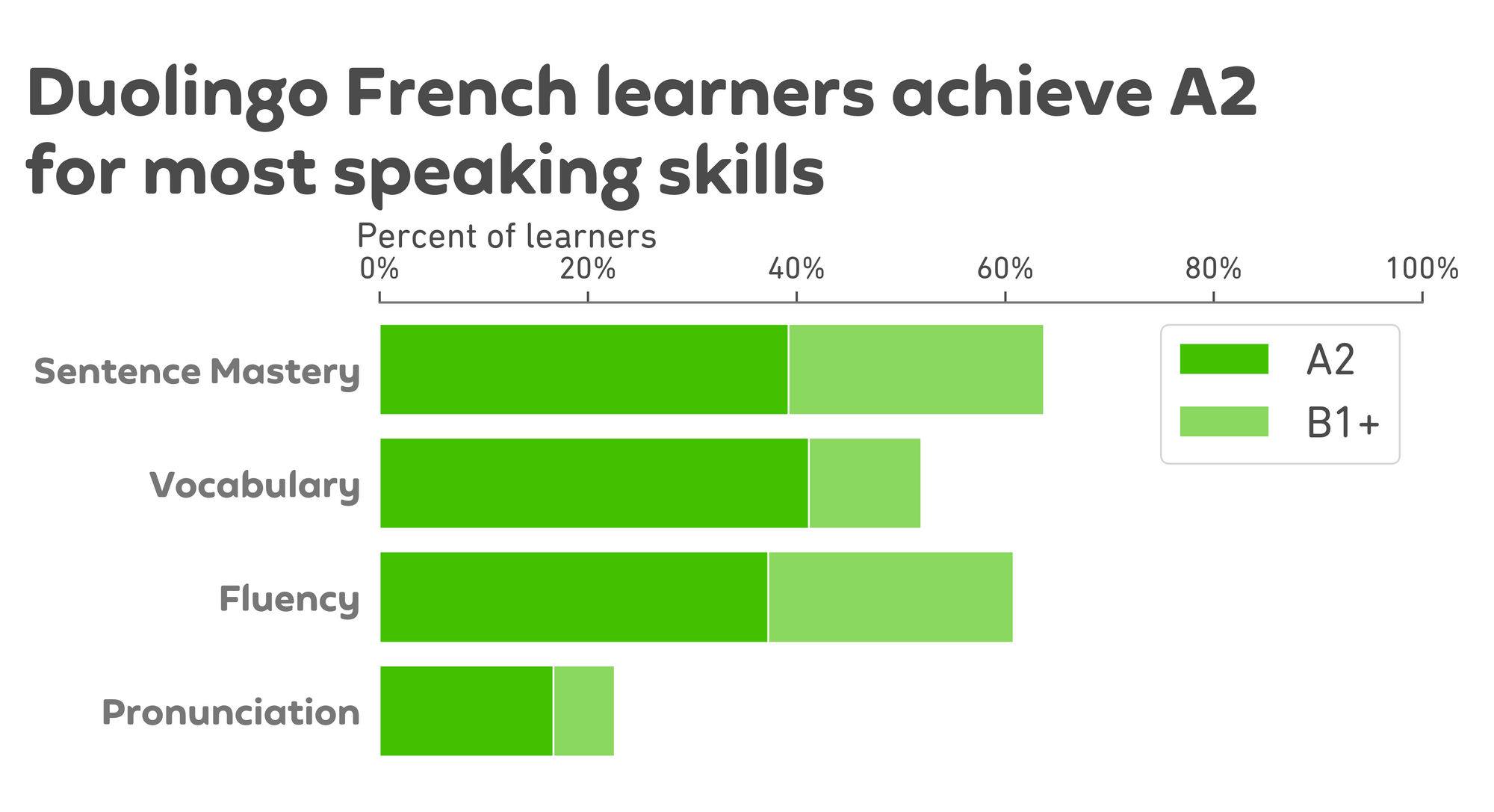 """Graph of results. The title is """"Duolingo French learners achieve A2 for most speaking skills,"""" and below is a chart like the Spanish chart above. There are 4 horizontal bars, one for each speaking subscore, and the x-axis is percent of learners from 0 to 100. Each bar is divided into a dark green section on the left and a light green section on the right. For sentence mastery, the dark green bar extends to about 40% for A2 achievement and the light green continues to about 62% for B1 or higher. For vocabulary, the dark green bar extends to about 40% for A2 and the light green continues to about 52% for B1 or higher. For fluency, the dark green bar extends to about 38% for A2 and the light green continues to about 60% for B1 or higher. Finally, for pronunciation, the dark green extends to about 18% for A2 and the light green continues to about 22% for B1 or higher."""