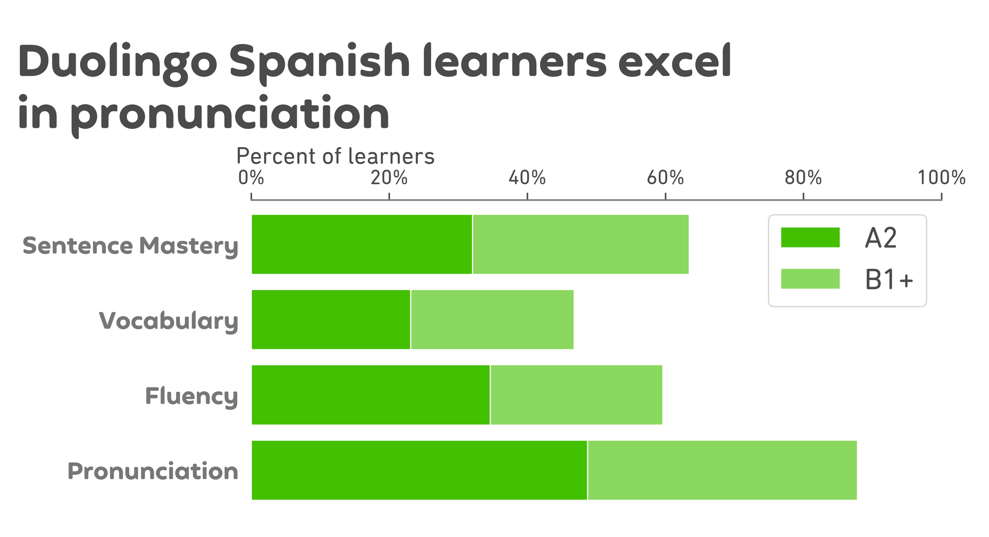 """Graph of results. The title is """"Duolingo Spanish leaners excel in pronunciation,"""" and below is a chart like the overall scores above. Now there are 4 horizontal bars, one for each speaking subscore, and the x-axis is percent of learners from 0 to 100. Each bar is divided into a dark green section on the left and a light green section on the right. For sentence mastery, the dark green bar extends to about 32% for A2 achievement and the light green continues to about 62% for B1 or higher. For vocabulary, the dark green bar extends to about 22% for A2 and the light green continues to about 45% for B1 or higher. For fluency, the dark green bar extends to about 35% for A2 and the light green continues to about 60% for B1 or higher. Finally, for pronunciation, the dark green extends to about 50% for A2 and the light green continues to about 90% for B1 or higher."""