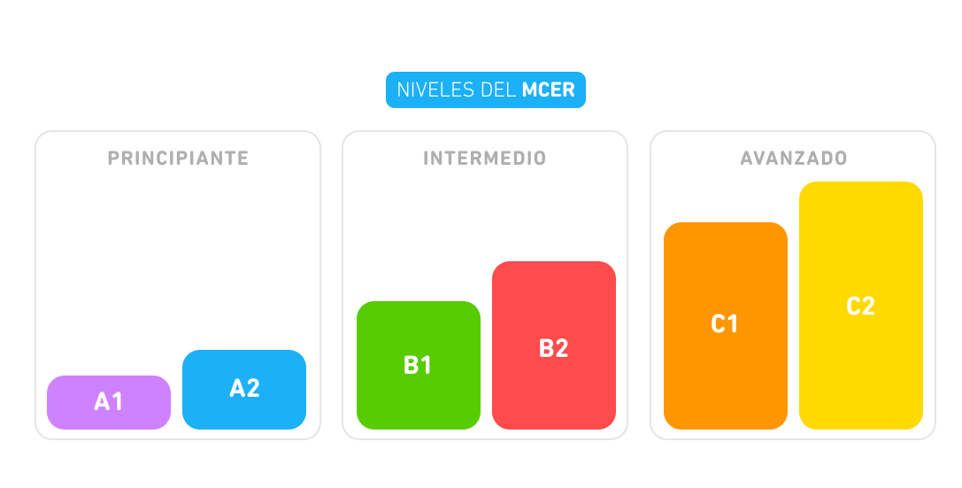 """Imagen llamada """"Niveles de MCER"""" Hay seis barras horizontales, y cada una de las barras es de un color diferente y gradualmente se vuelven más largas. La barra de la izquierda es la más corta y la de la derecha es la más larga. Las barras están en pares y cada par está dentro de un recuadro gris y tiene una etiqueta arriba. El primer par a la izquierda dice """"Principiante"""", el siguiente dice """"Intermedio"""", y el de la derecha dice """"Avanzado"""". De izquierda a derecha, las barras tienen una etiqueta que dice A1, A2, B1, B2, C1, y C2."""