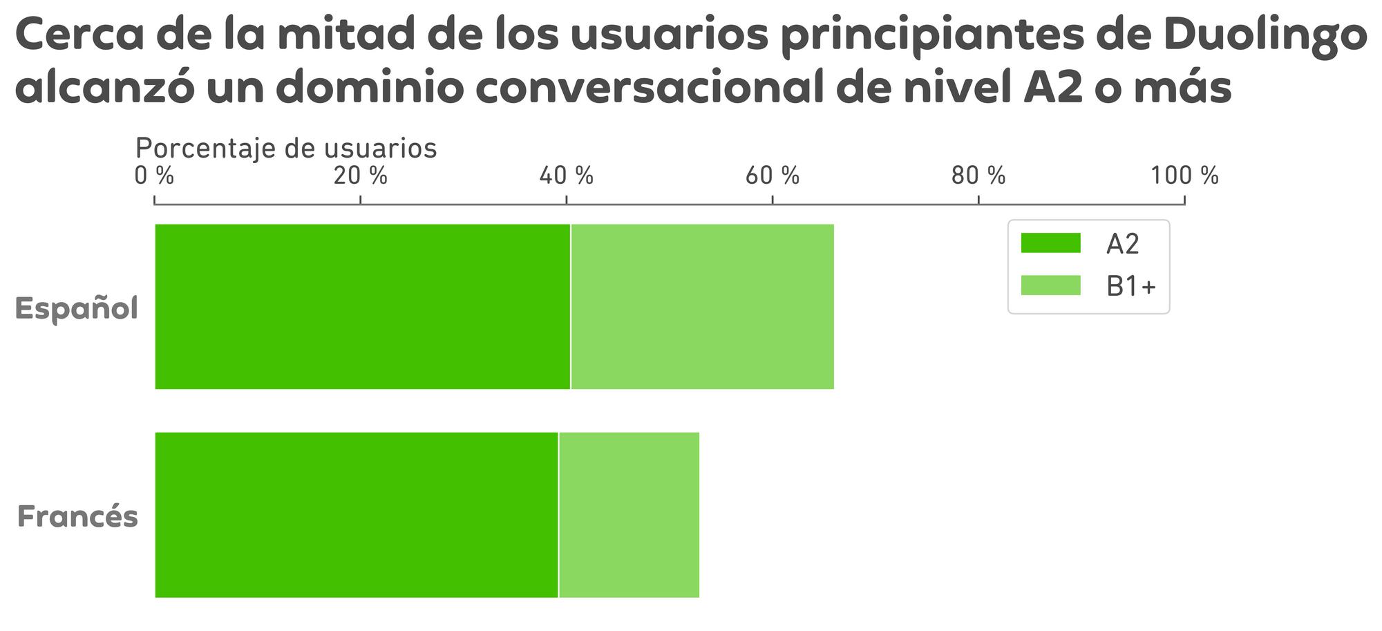 """Gráfica de resultados. El título es """"Cerca de la mitad de los usuarios principiantes de Duolingo alcanzó un dominio conversacional de nivel A2 o más"""". Debajo del título están dos barras horizontales que van de izquierda a derecha. Cada barra está dividida en una parte verde oscuro y una parte verde claro. El eje X es el porcentaje de usuarios de 0 % a 100 %, y el eje Y tiene arriba el idioma """"español"""", y abajo el idioma """"francés"""". Para español, una barra verde oscuro va del 0 % al 40 %, y esto es el porcentaje de estudiantes que alcanzaron al nivel A2. Para francés, una barra verde oscuro va del 0 % al 40 % de usuarios que llegaron al nivel A2. La barra verde claro continúa del 40 % al 52 % para los usuarios que llegaron al nivel B1 o más."""