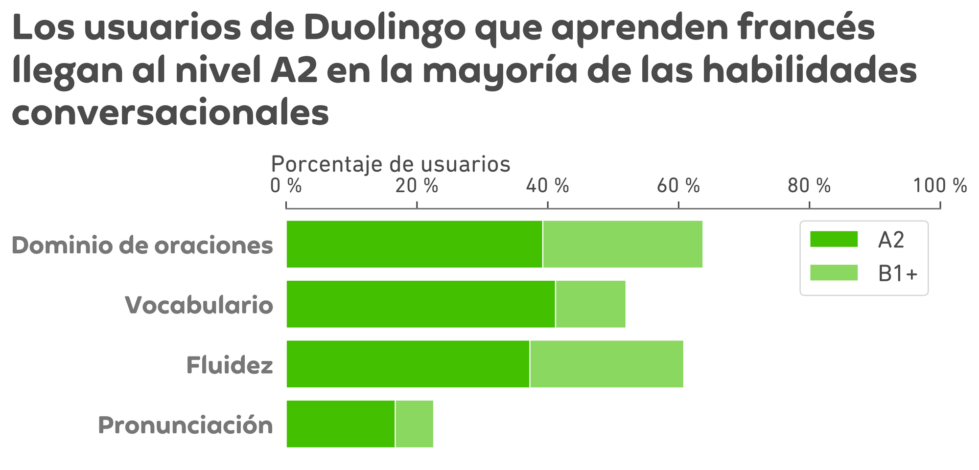 """Graph of results. The title is """"Duolingo French leaners achieve A2 for most speaking skills,"""" and below is a chart like the Spanish chart above. There are 4 horizontal bars, one for each speaking subscore, and the x-axis is percent of learners from 0 to 100. Each bar is divided into a dark green section on the left and a light green section on the right. For sentence mastery, the dark green bar extends to about 40% for A2 achievement and the light green continues to about 62% for B1 or higher. For vocabulary, the dark green bar extends to about 40% for A2 and the light green continues to about 52% for B1 or higher. For fluency, the dark green bar extends to about 38% for A2 and the light green continues to about 60% for B1 or higher. Finally, for pronunciation, the dark green extends to about 18% for A2 and the light green continues to about 22% for B1 or higher."""