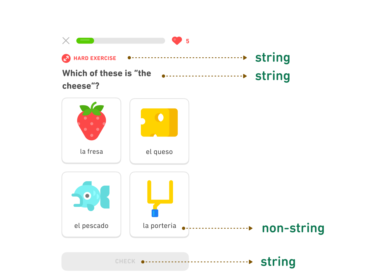 A screenshot of a lesson in the Duolingo app with arrows pointing to the course content and to the strings that we localize