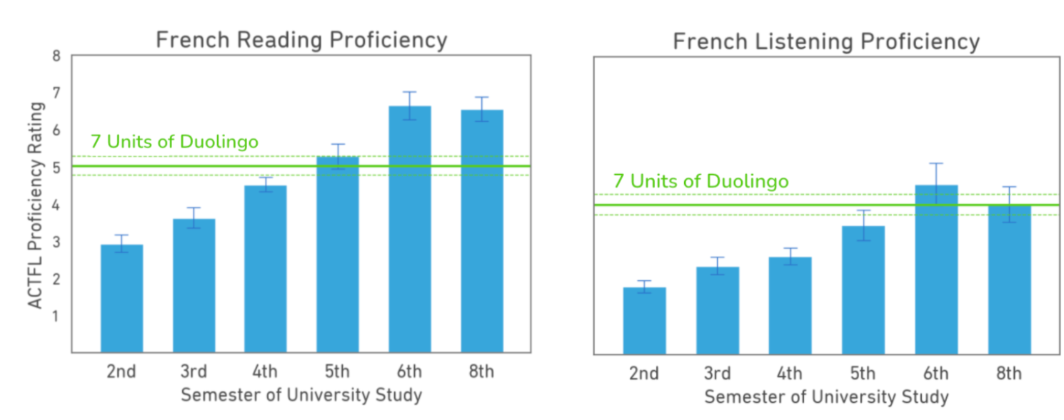 Two graphs, like the Spanish ones, but for French, with reading on the left and listening on the right. The blue university bars don't rise as high or as sharply as the Spanish university bars. The green Duolingo line for reading scores reach at the top of the 5th semester bar. The Duolingo line for listening scores is clearly above the 5th semester bar, not as high as the 6th semester bar, and are right at the top of the 8th semester bar. (For the French listening scores, the 8th semester university scores are below the 6th semester scores.)