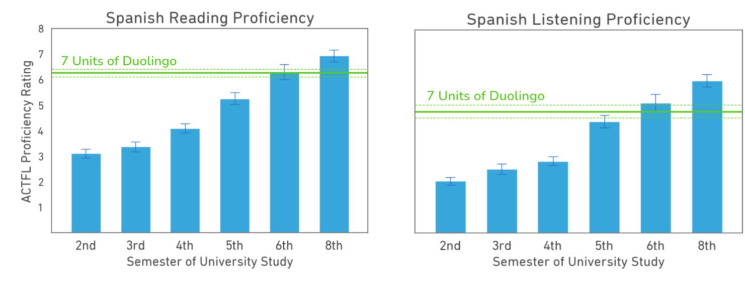 Two graphs, side-by-side. On the left is Spanish reading proficiency scores and on the right is Spanish listening proficiency scores. Each graph has 6 vertical blue bars rising from the horizontal x-axis for university scores in the 2nd, 3rd, 4th, 5th, 6th, and 8th semester. Along the vertical y-axis is the ACTFL proficiency score between 1 and 8. The blue bars for university scores gradually rise, with each semester scoring a a little higher. There is a horizontal green line for Duolingo learners' scores after 7 units of the course: on the left, their reading scores are at the very top, just above, of the 6th semester blue bar. On the right, the Duolingo listening scores are just below the top of the 6th semester bar, and are clearly above the 5th semester bar.