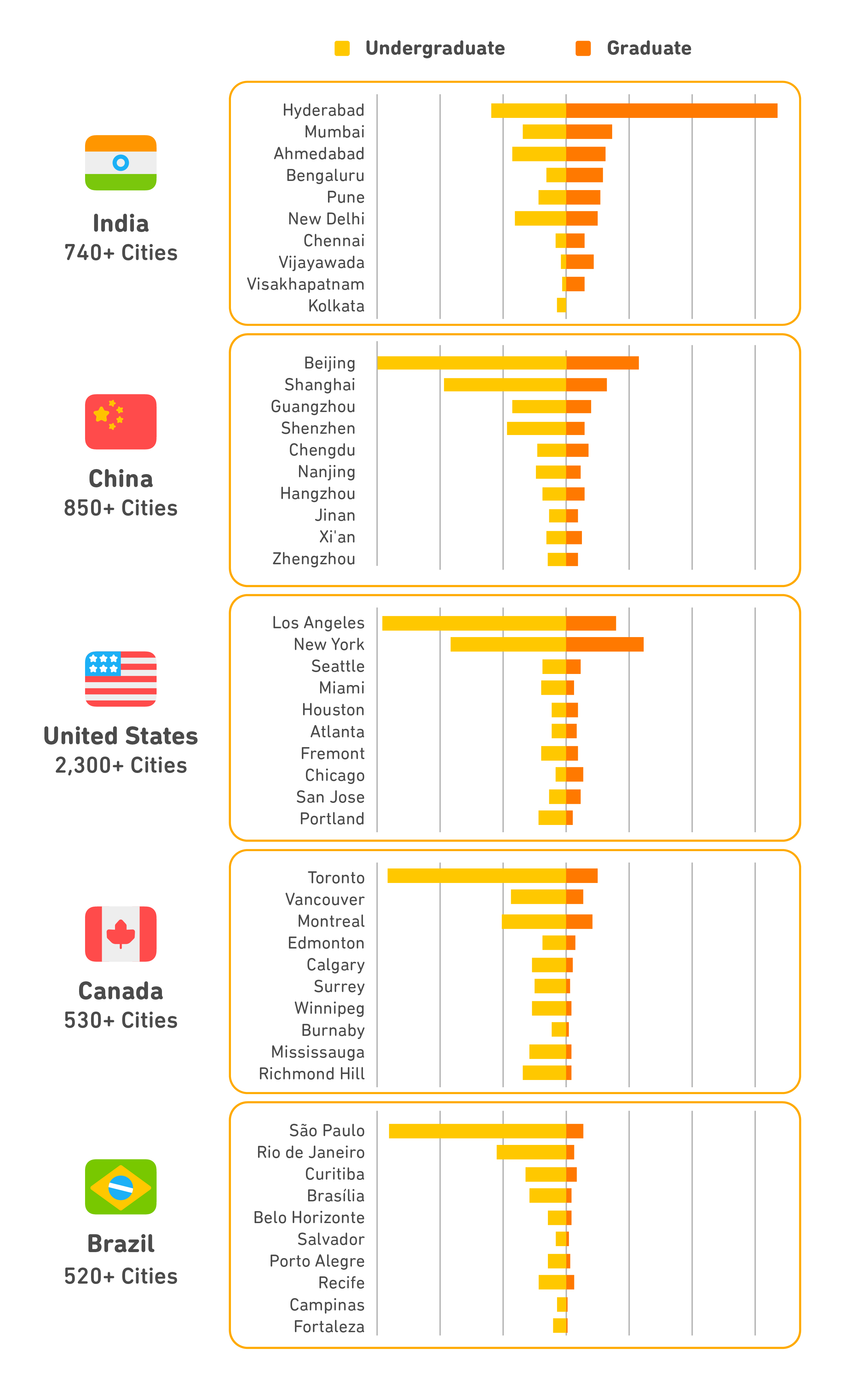 Charts showing the top 10 cities hosting Duolingo English Test takers in India, China, the U.S., Canada and Brazil including a distribution by academic level of study by certified test shares. Distribution proportions are not comparable across countries.