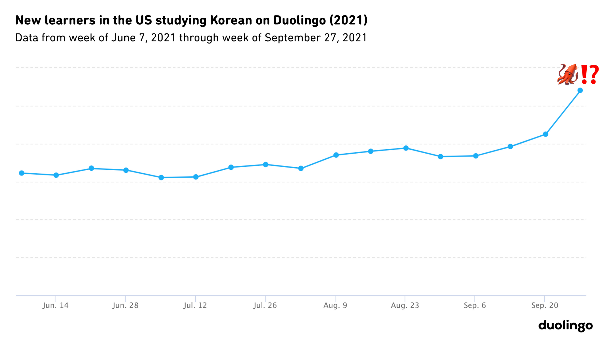 Graph of new US learners studying Korean on Duolingo in 2021